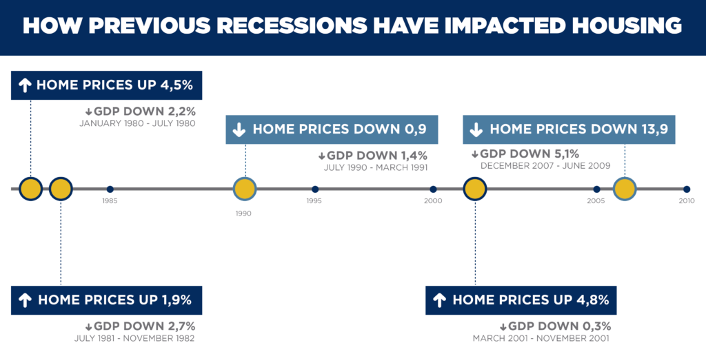 How previous recessions affected the market